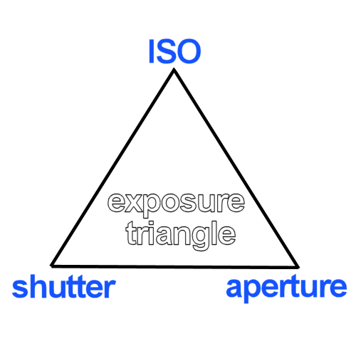 the three corners of photography exposure, ISO, shutter speed and aperture.