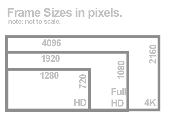 diagram of frame sizes HD 4K